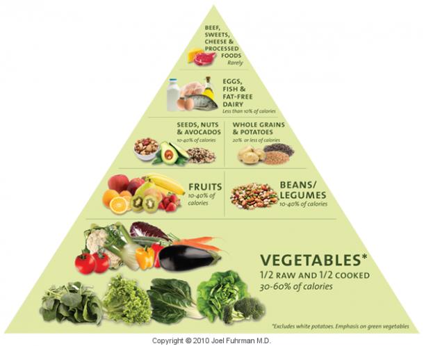 ntritarian diet health benefits